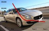 Maserati Quattroporte depreciation curve