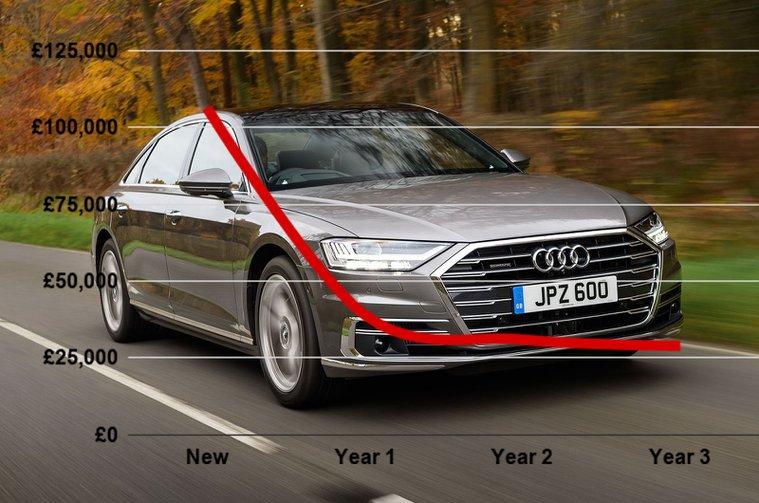 Audi A8 depreciation