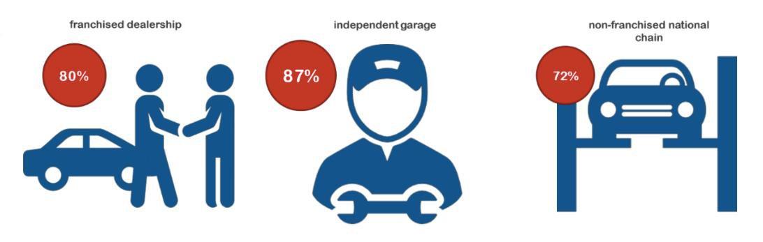 Independent garages beat franchised dealers in satisfaction survey