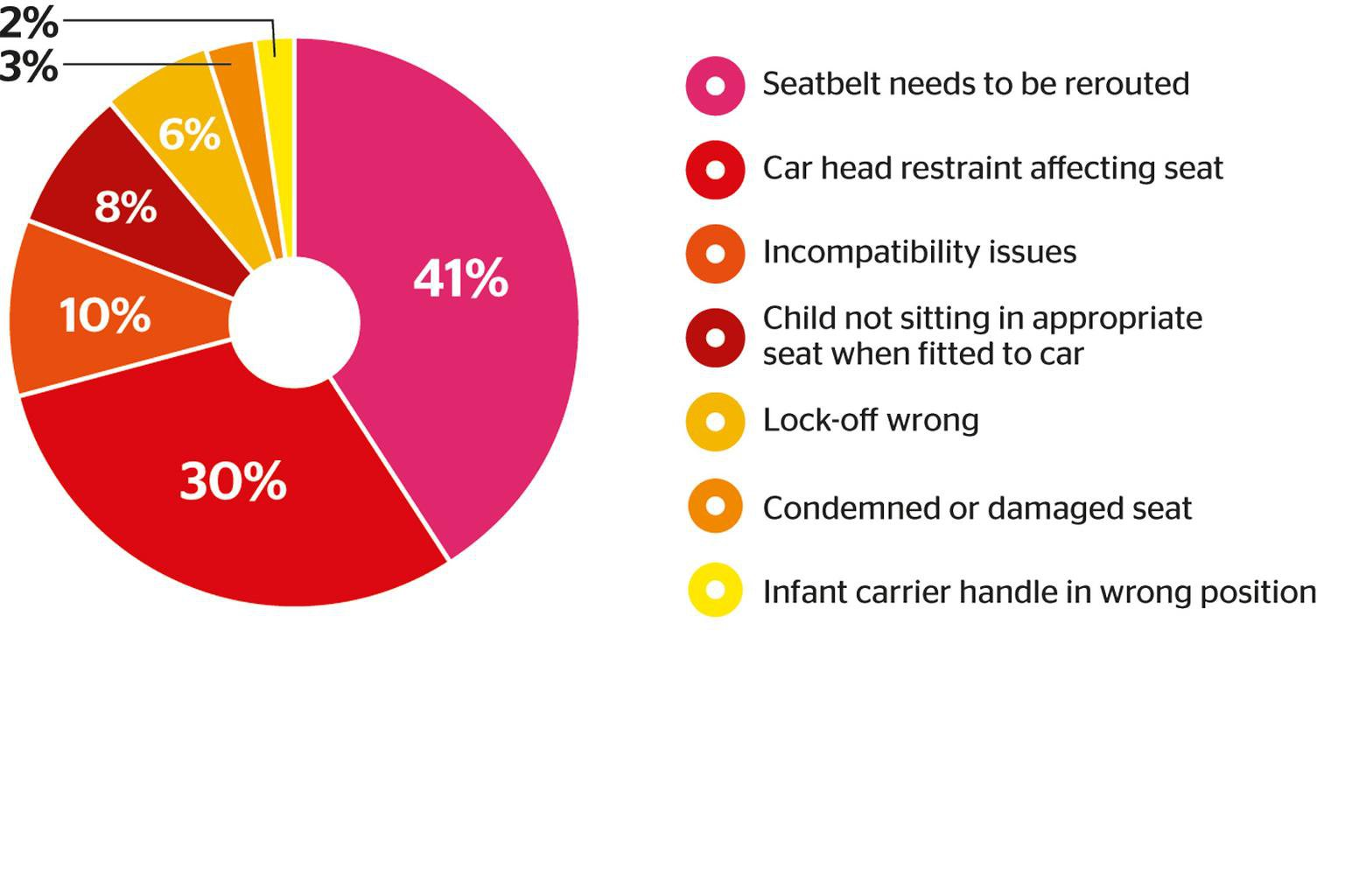 Top 10 checks to ensure your child's car seat is fitted correctly