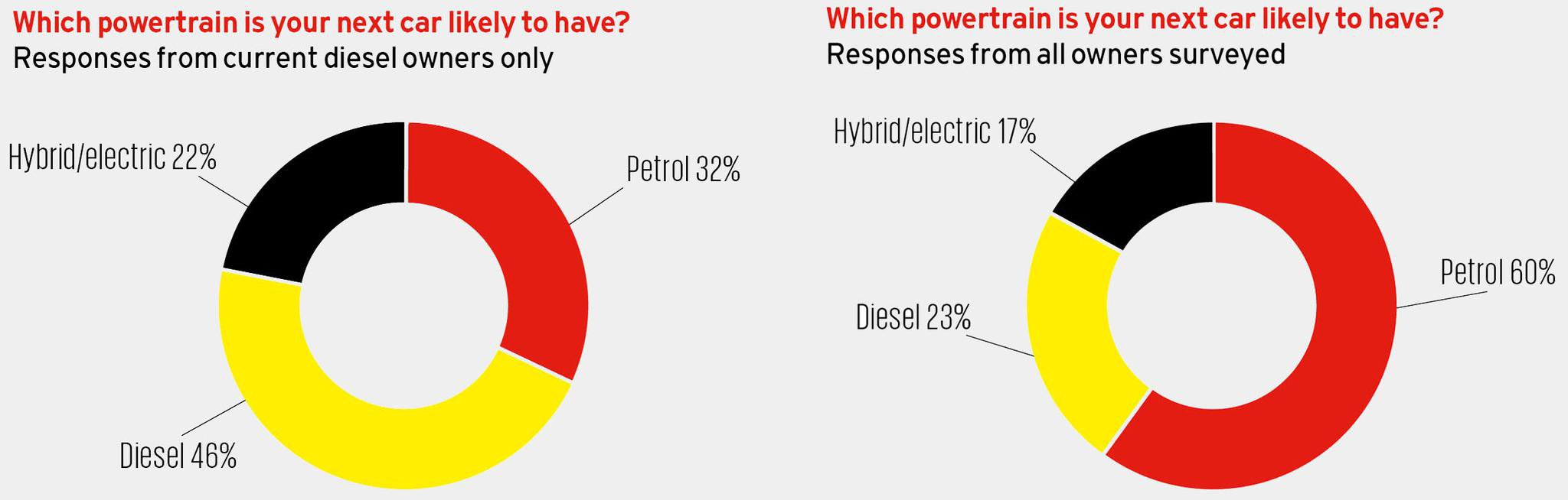 Car buyers dumping diesels for hybrid and electric models