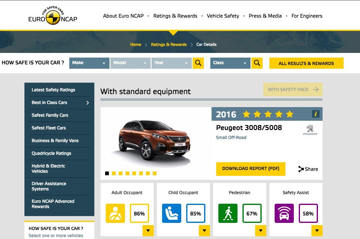 Peugeot 5008 Euro NCAP score