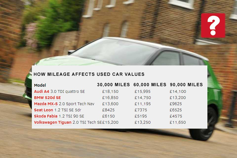 How does mileage affect value?