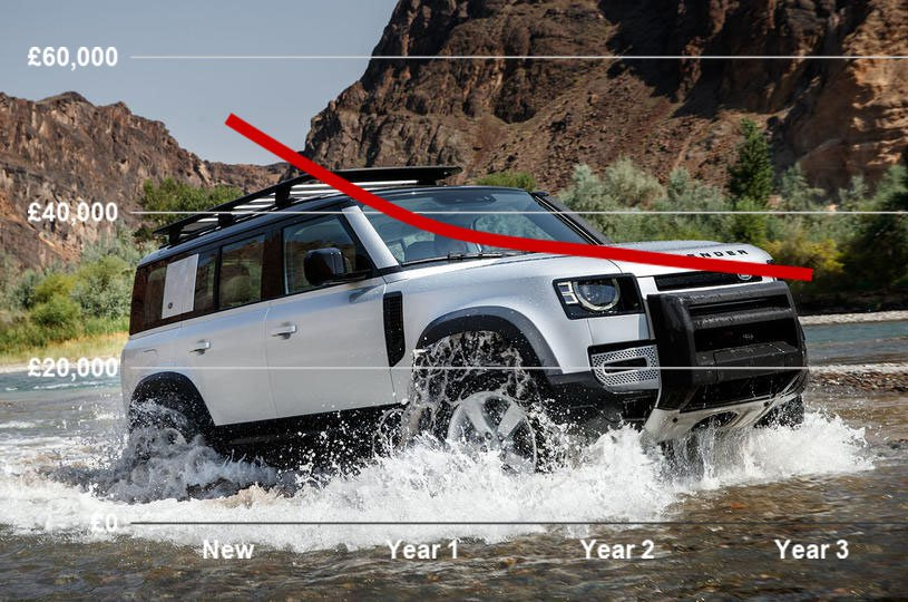 2020 Land Rover Defender depreciation