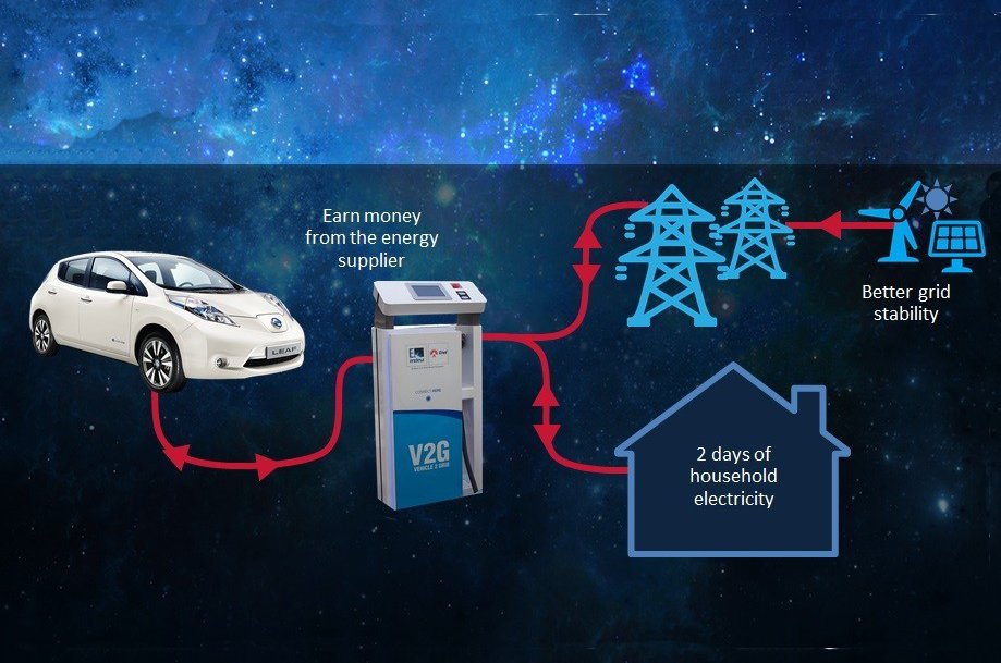 Nissan Leaf and V2G charging system