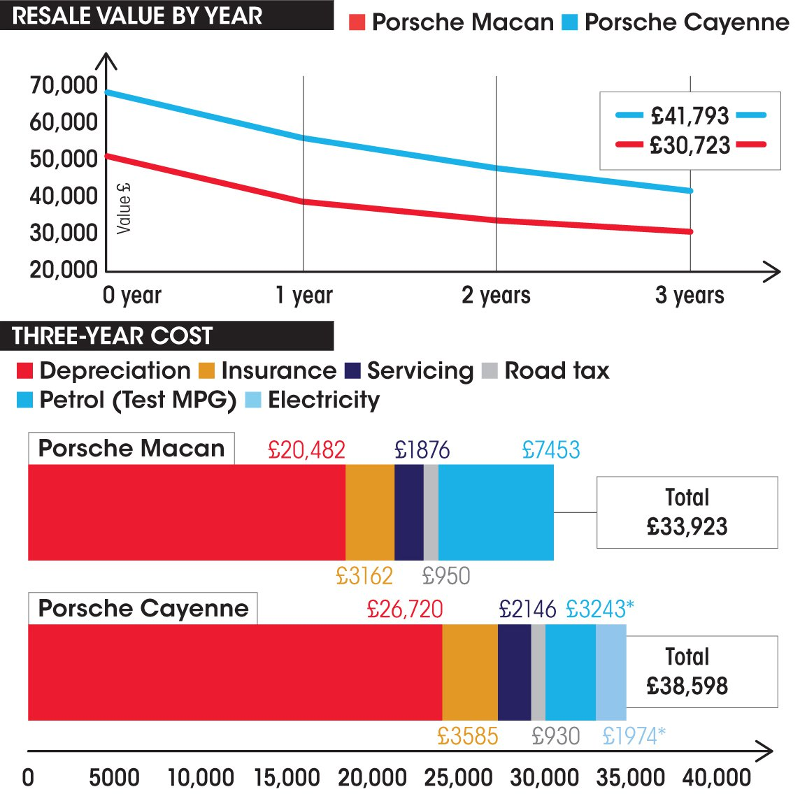 Porsche Macan vs Porsche Cayenne costs panel