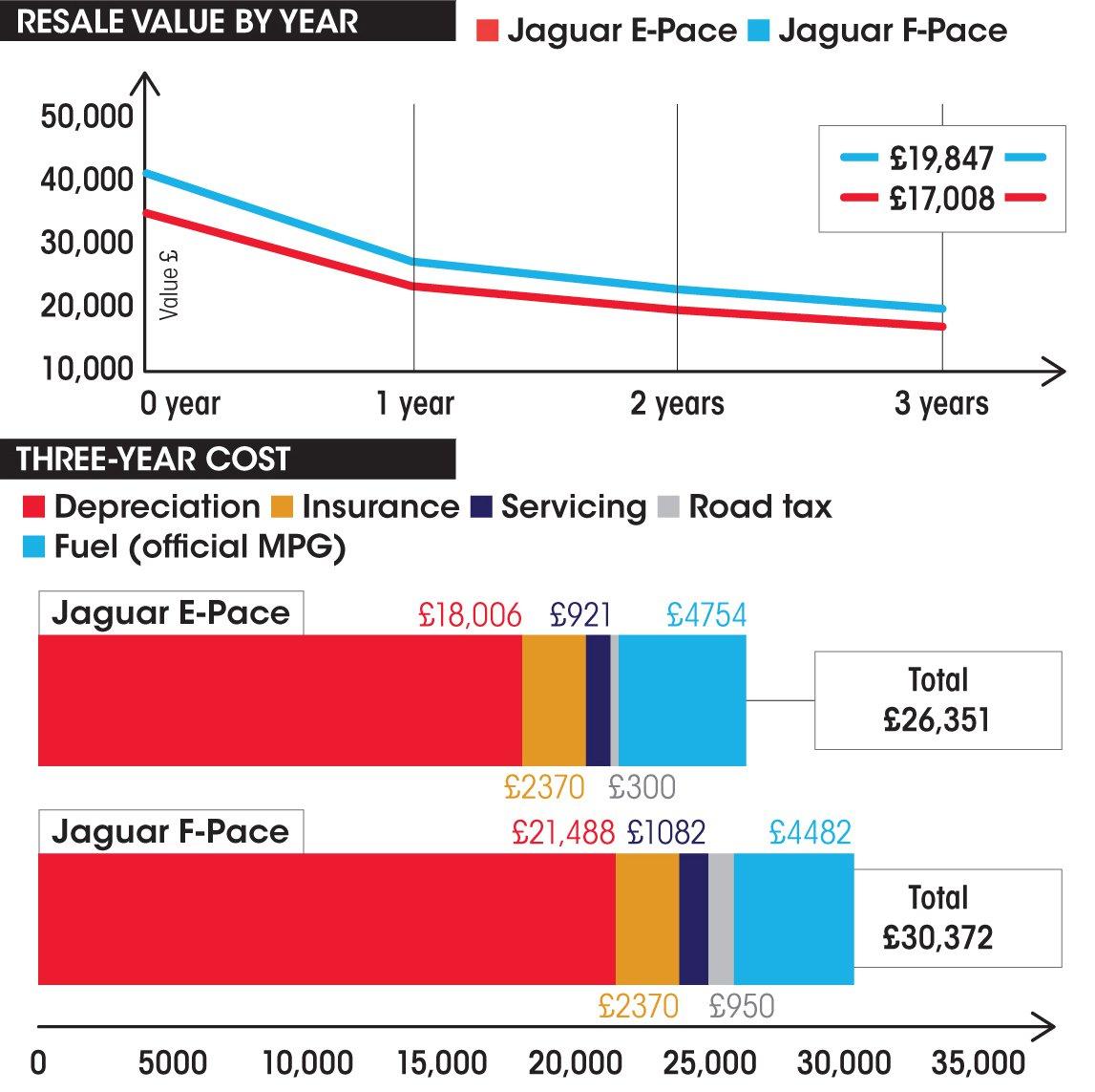 Jaguar E-Pace vs Jaguar F-Pace costs spec