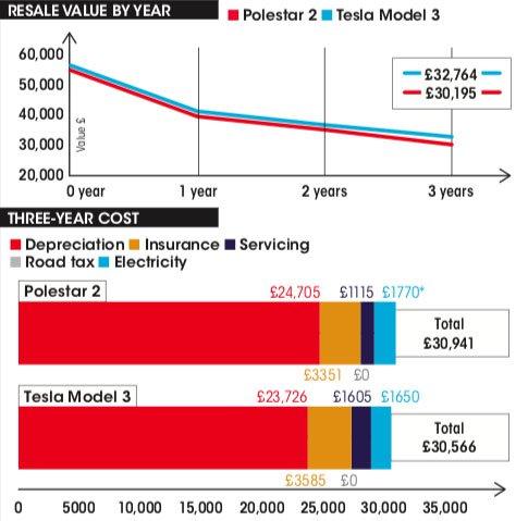 Polestar 2 vs Tesla Model 3 costs