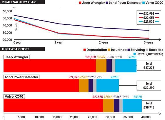 Land Rover Defender vs Volvo XC90 vs Jeep Wrangler costs