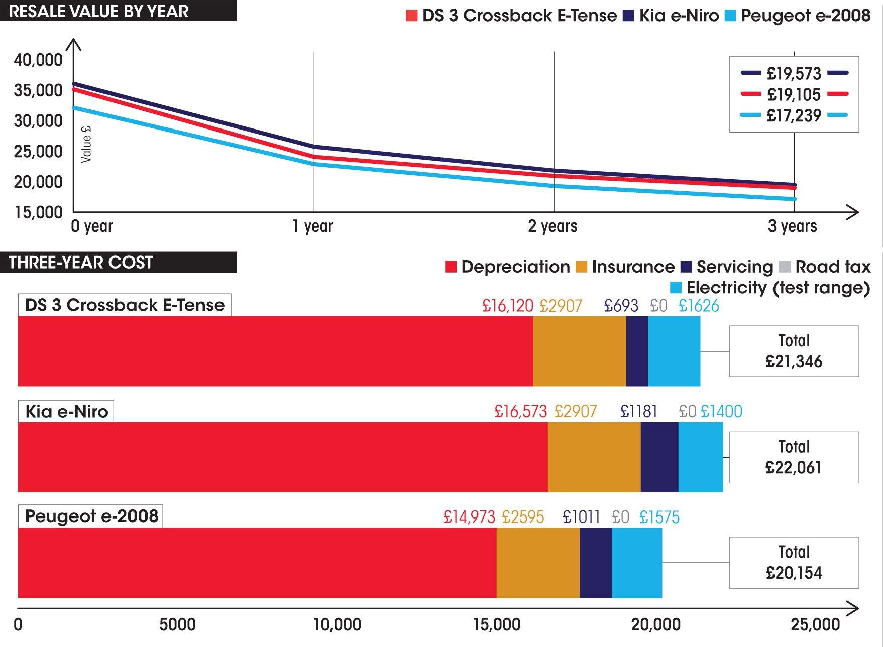 DS 3 Crossback E-Tense vs Kia e-Niro vs Peugeot e-2008 costs