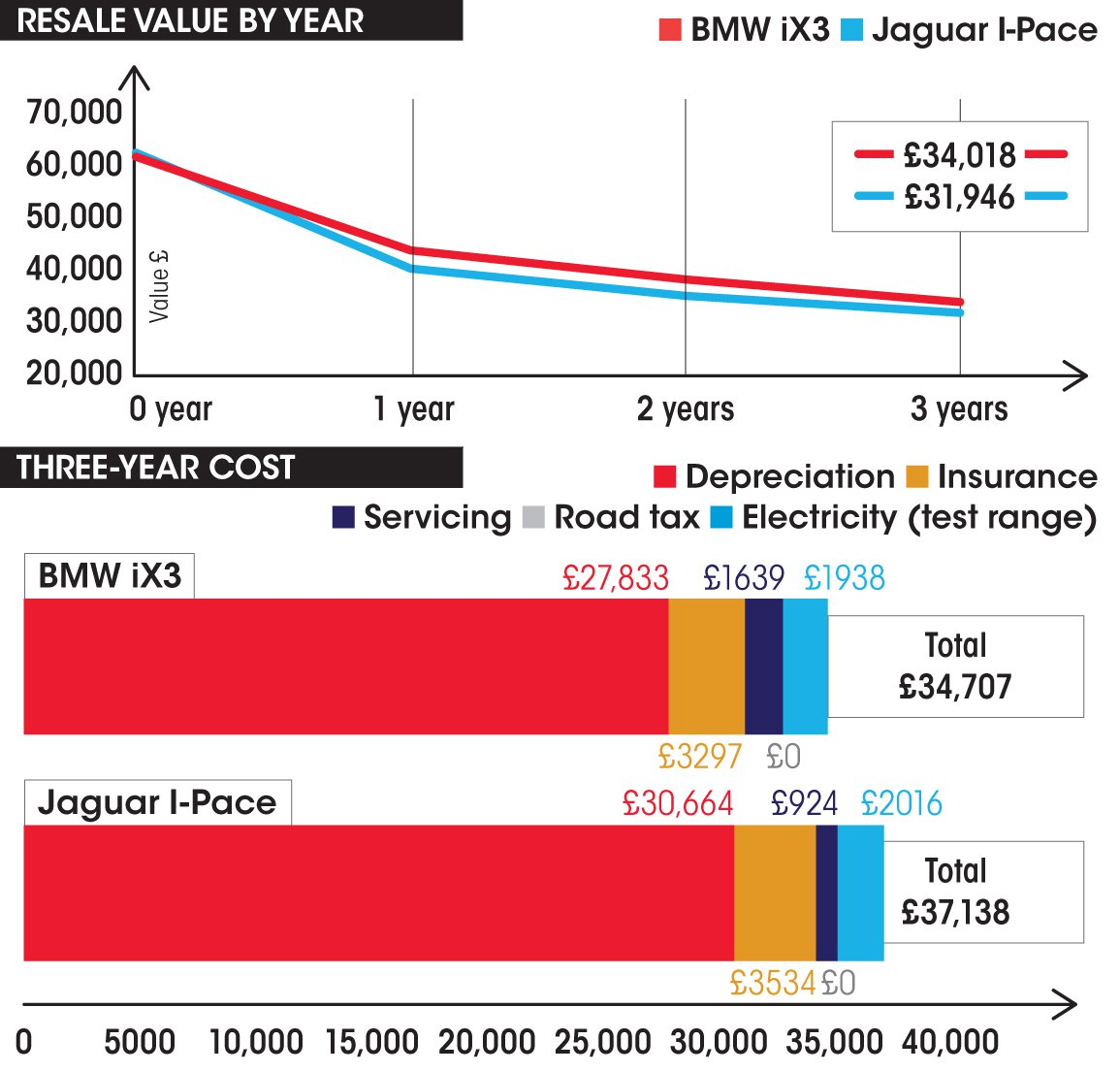 BMW iX3 vs Jaguar I-Pace costs