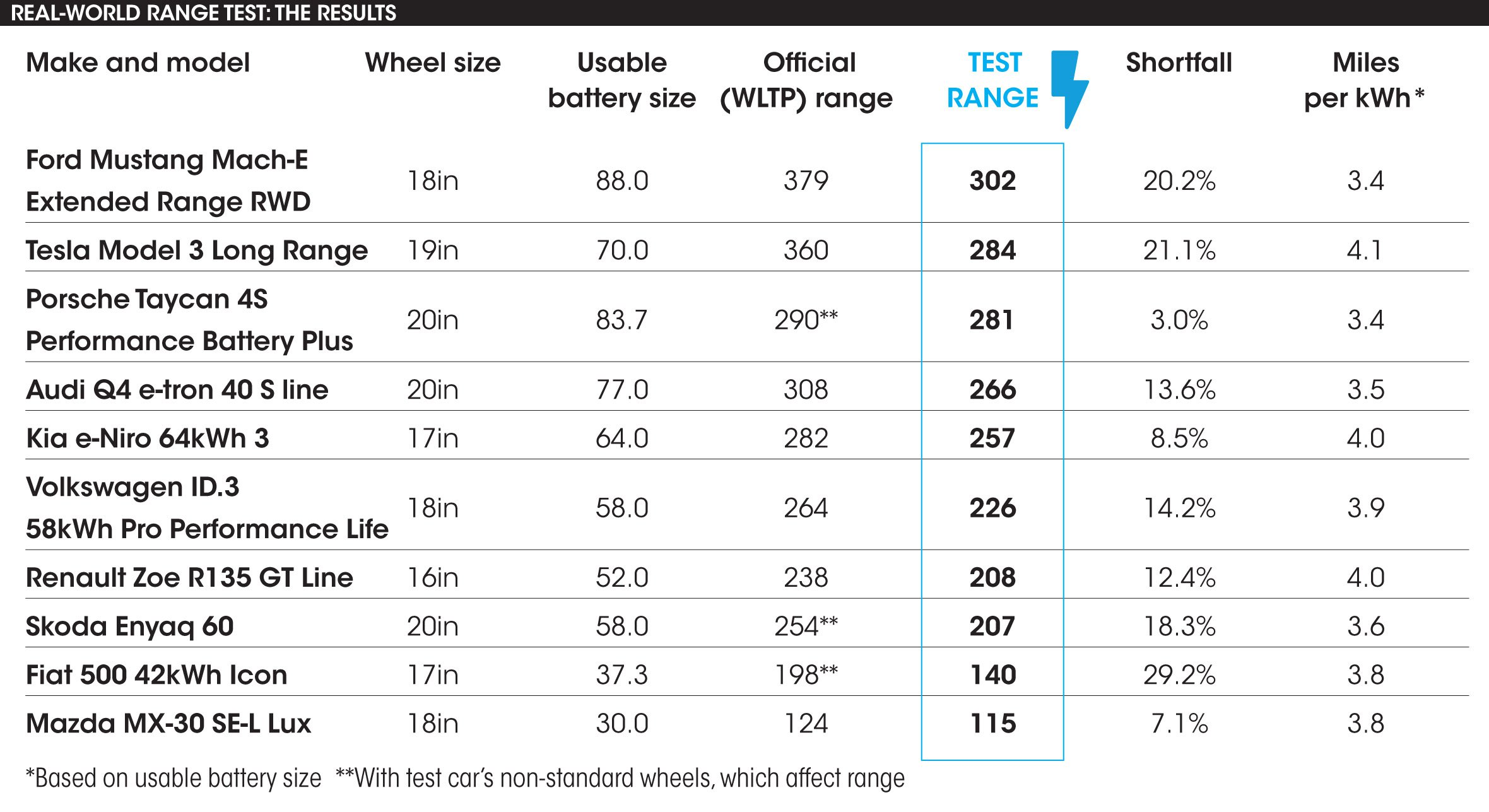 Electric car range test results table