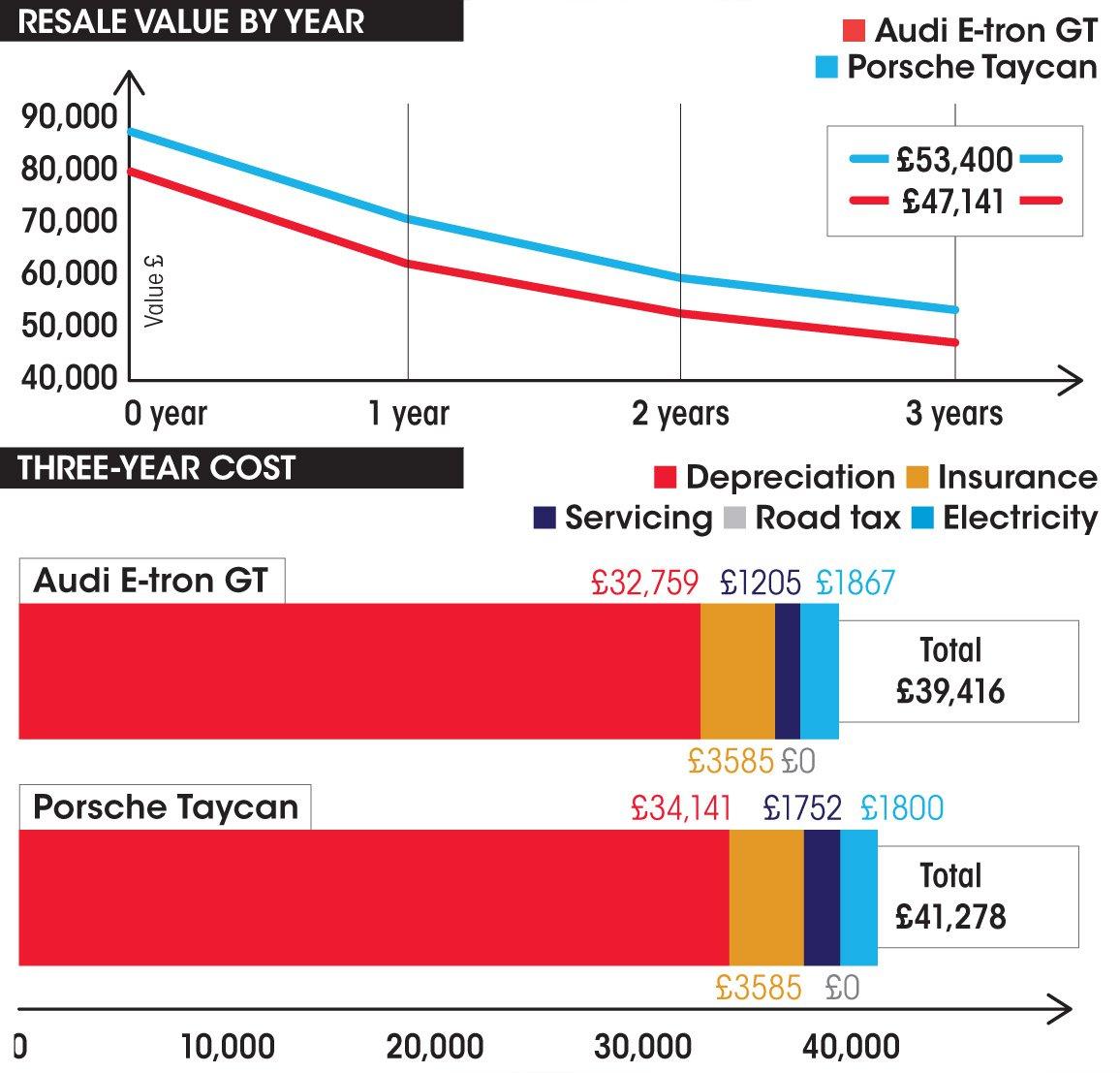 Audi E-tron GT vs Porsche Taycan costs