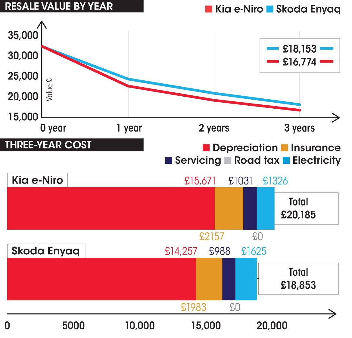 Skoda Enyaq iV vs Kia e-niro costs