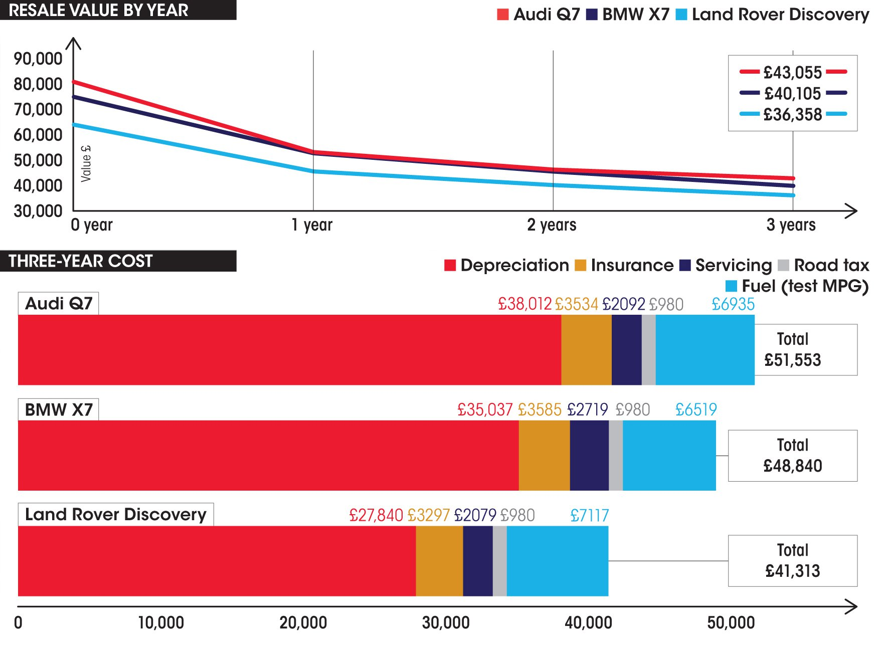 New Land Rover Discovery vs Audi Q7 vs BMW X7 costs