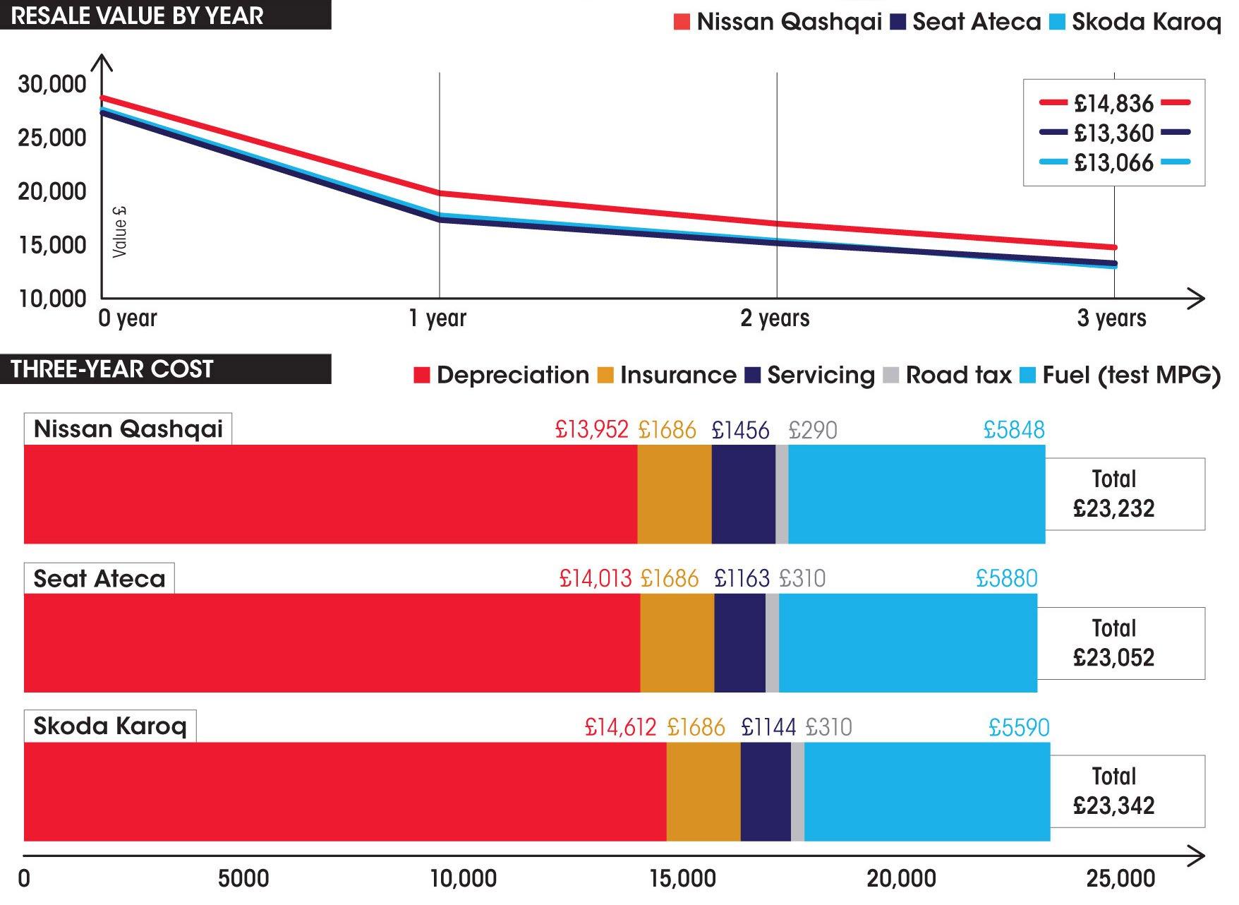 Nissan Qashqai vs Seat Ateca vs Skoda Karoq costs